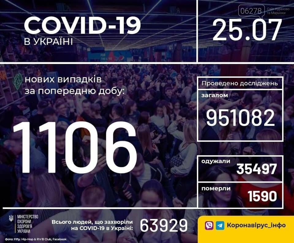 Статистика коронавируса на 25 июля!, фото-2