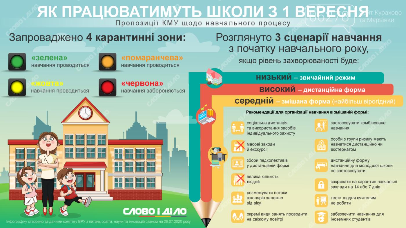 Как будут учится дети в школе с 1 сентября!, фото-1