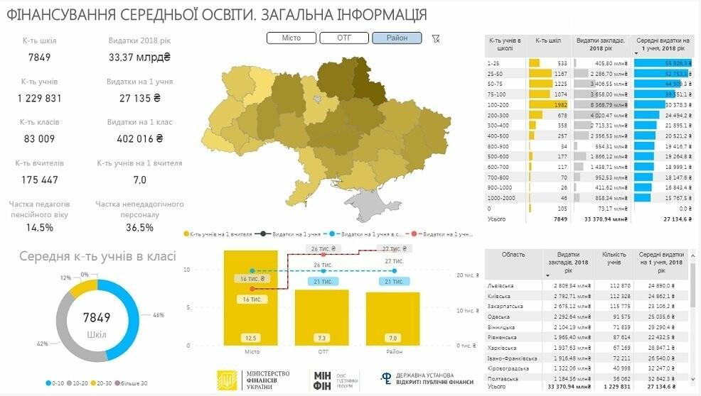 В Украине появилась платформа где можно посмотреть школьные бюджеты!, фото-1