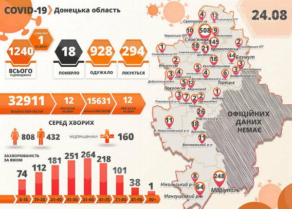 В Донецкой области зафиксировали ещё одну смерть от короновируса!, фото-1