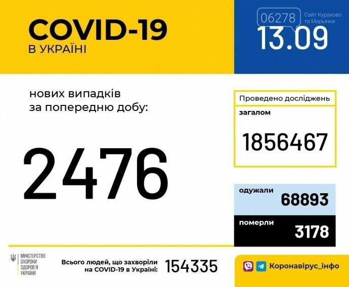 Коронавирус: в Украине 2476 новых заражений и 30 смертей!, фото-2