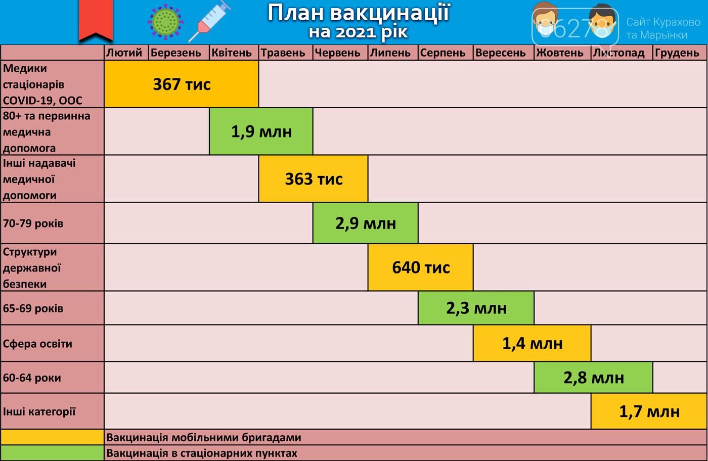 План вакцинации на 2021 год, Новости Курахово