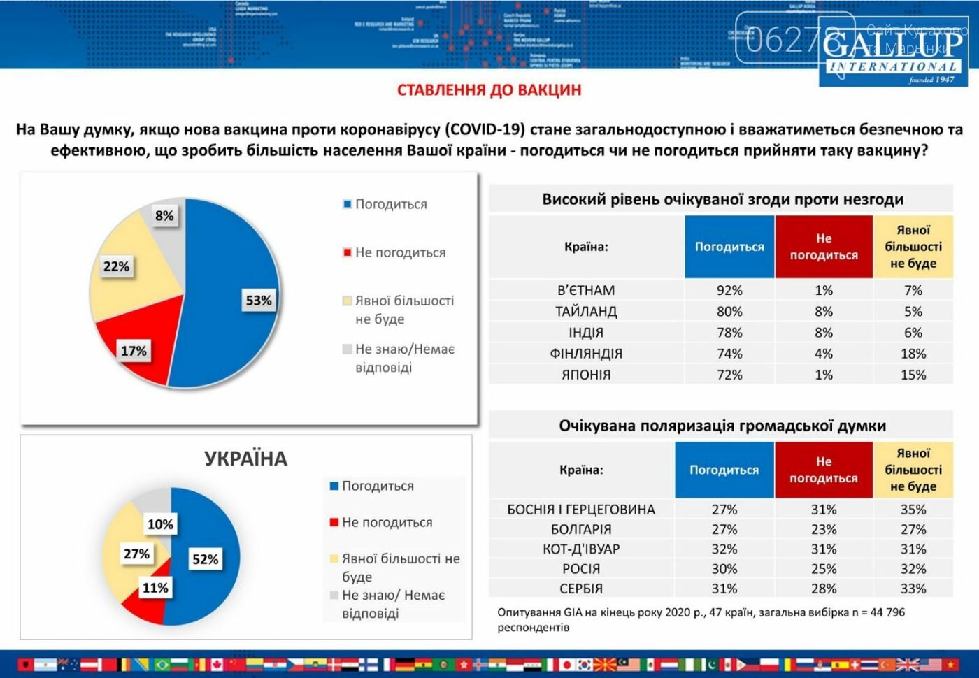 В Украине 65% граждан готовы вакцинироваться , фото-1