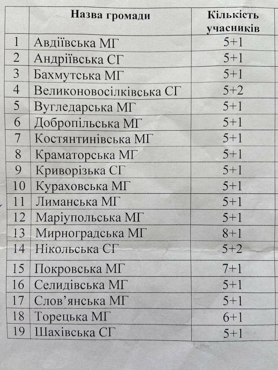 Спартакиада в Курахово, сайт Курахово и Марьинка