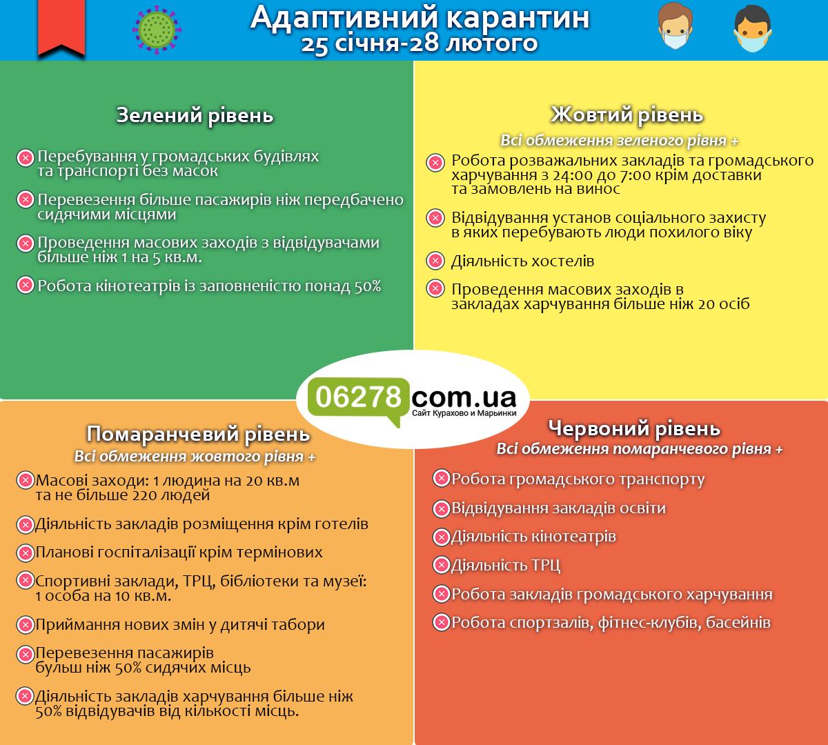 Адаптивный карантин с 25 января, Новости Курахово