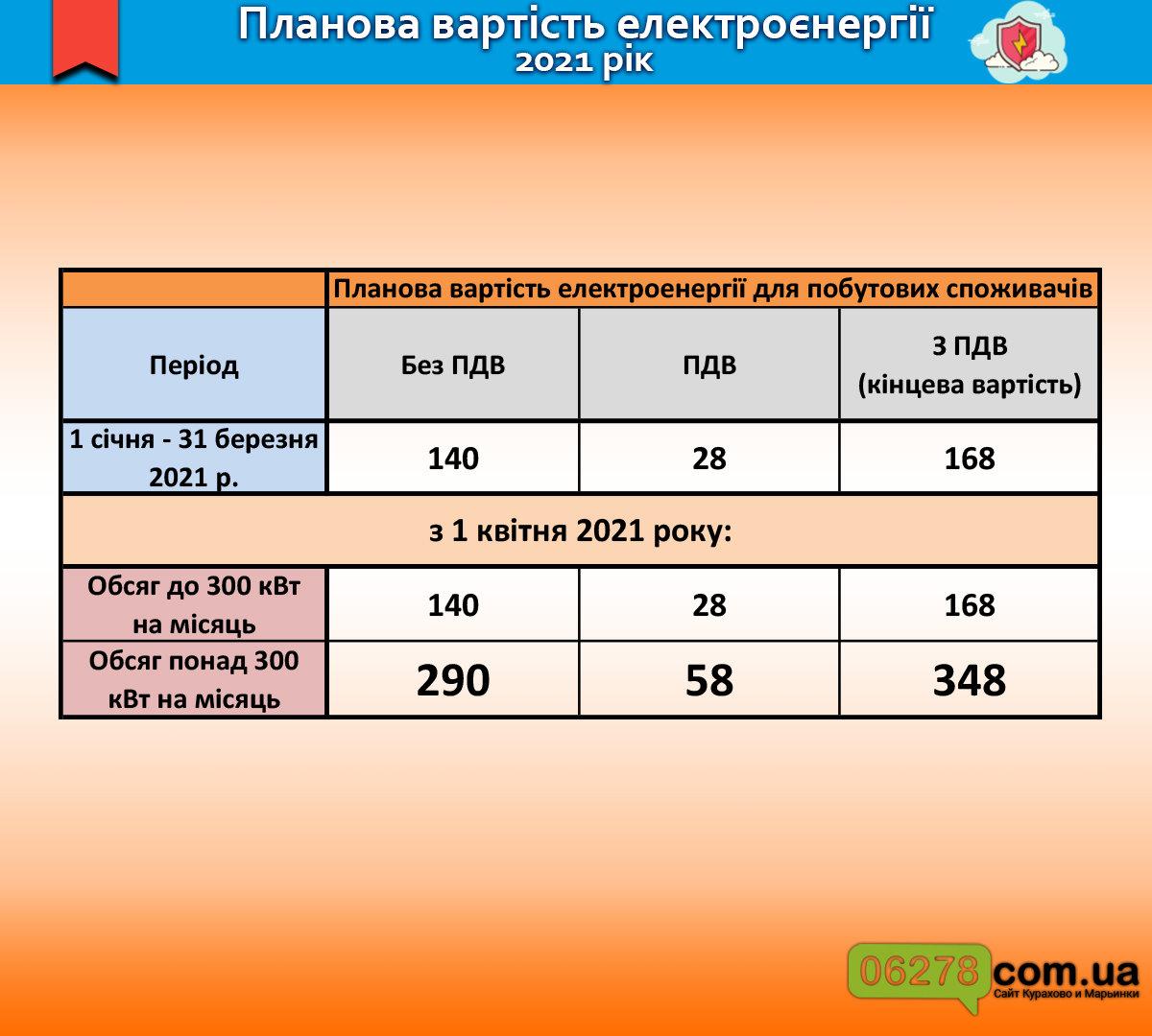 Стоимость электроэнергии с 1 апреля, Новости Курахово